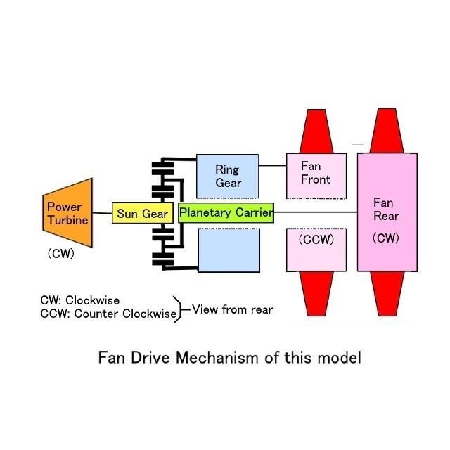 01b-Fan-Drive-Mech01.jpg Download STL file Propfan Engine, Pusher Type using with Planetary Gearbox • 3D printer template, konchan77
