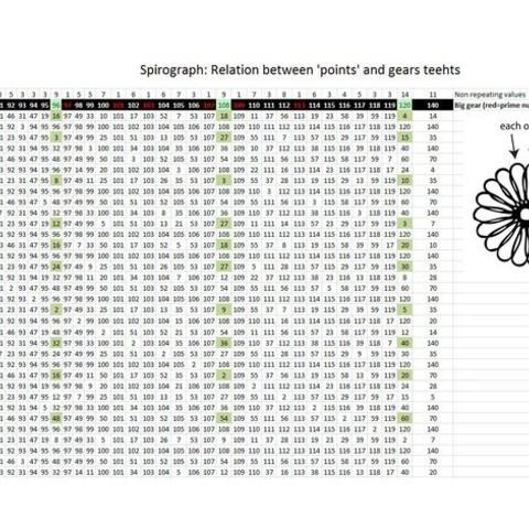42f48c9c6dbc029437e60e474fa25081_preview_featured.jpg Télécharger fichier STL gratuit Usine de fabrication d'engrenages pour machine Spiro • Modèle pour imprimante 3D, ferjerez3d