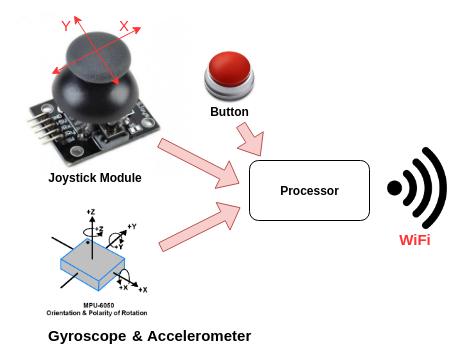 Joystick_ESP8266_Principe.png Télécharger fichier STL gratuit Joystick ESP8266 / MPU6050 • Plan imprimable en 3D, Frederic_JELMONI
