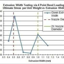 Extrusion_WIdth_Graph.jpg Télécharger fichier STL gratuit Test de largeur d'extrusion d'échantillons imprimés en 3D • Design pour impression 3D, mechengineermike
