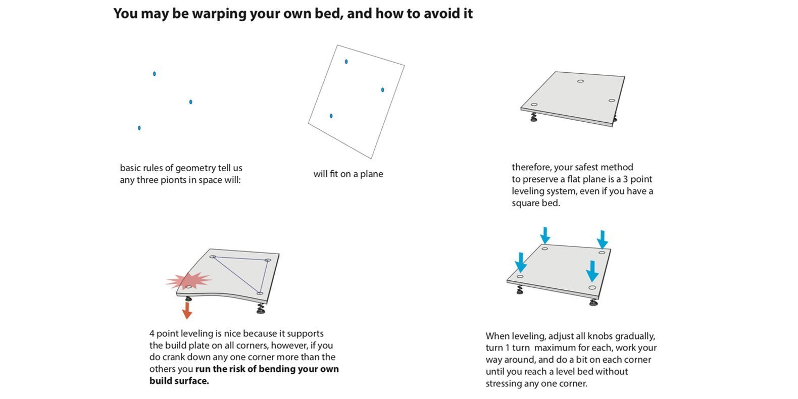 bed leveling technic